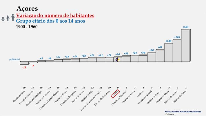 Arquipélago dos Açores - Variação do número de habitantes (0-14 anos) - Posição entre 1900 e 1960