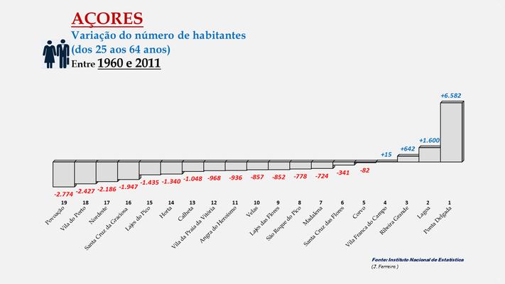 Arquipélago dos Açores - Variação da população (25-64 anos) entre 1960 e 2011- Ordenação dos concelhos