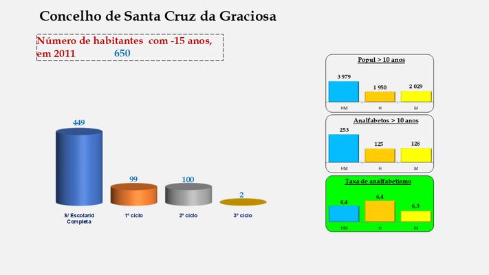 Santa Cruz da Graciosa  - Escolaridade da população com menos de 15 anos e Taxas de analfabetismo (2011)