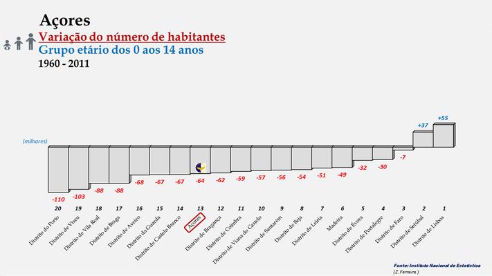 Arquipélago dos Açores - Variação do número de habitantes (0-14 anos)  - Posição entre 1960 e 2011