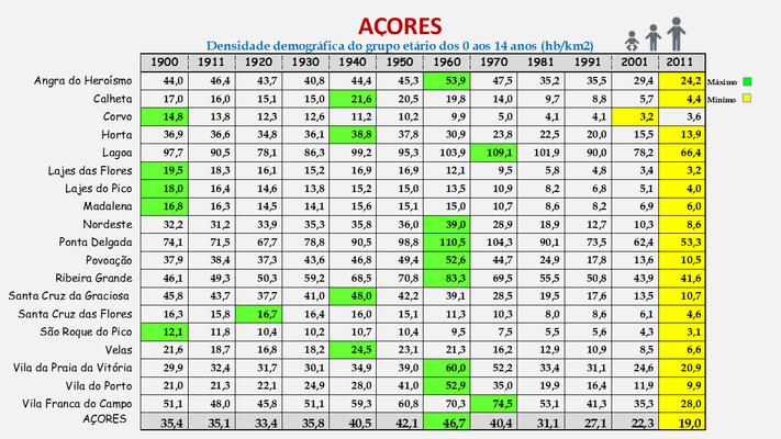 Arquipélago dos Açores - Densidade populacional (0/14 anos) dos concelhos (1900/2011)