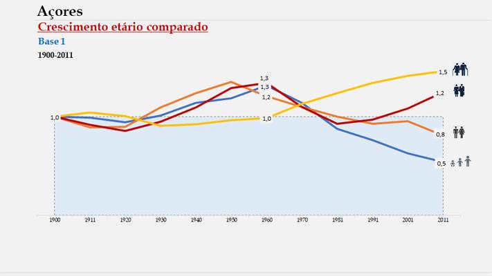 Arquipélago dos Açores – Índices de crescimento etário (1900-2011)