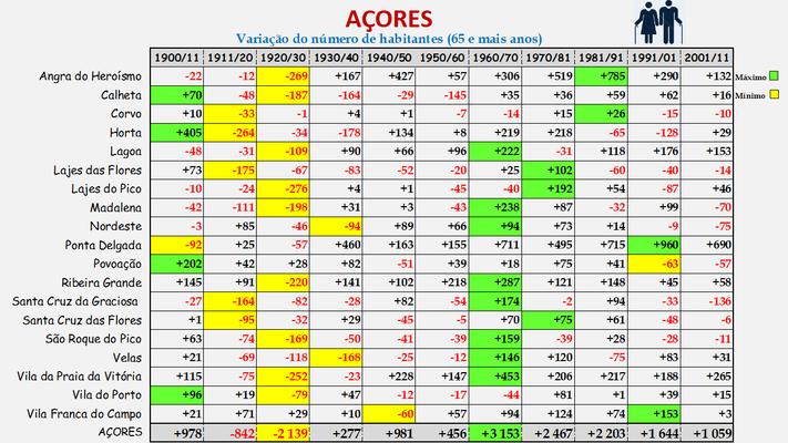 Arquipélago dos Açores -Variação da população (65 e + anos) dos concelhos (1900 a 2011)