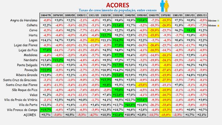 Arquipélago dos Açores -Taxas de crescimento da população (global) dos concelhos (1900 a 2011)