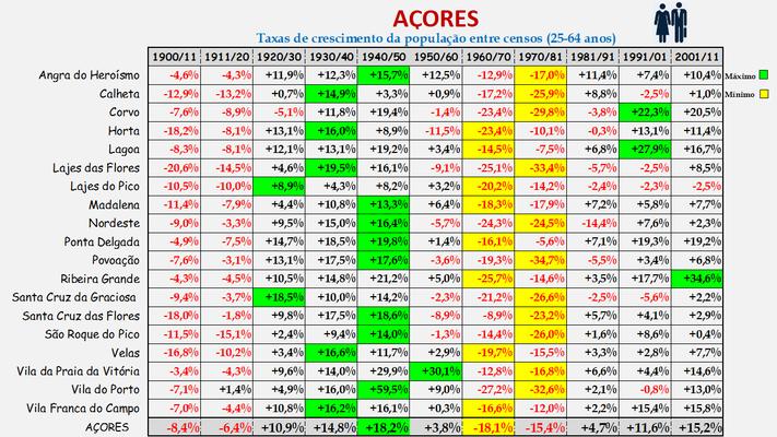 Arquipélago dos Açores -Taxas de crescimento da população (25-64 anos) dos concelhos (1900 a 2011)