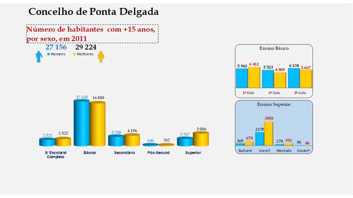 Ponta Delgada - Escolaridade da população com mais de 15 anos (por sexo)