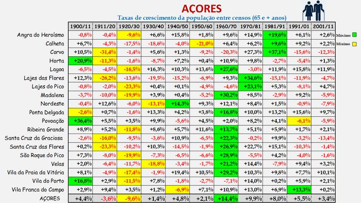 Arquipélago dos Açores -Taxas de crescimento da população (65 e + anos) dos concelhos (1900 a 2011)