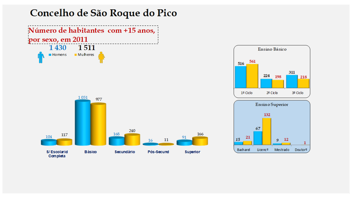 São Roque do Pico - Escolaridade da população com mais de 15 anos (por sexo)