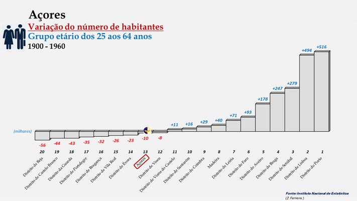 Arquipélago dos Açores - Variação do número de habitantes (25-64 anos) - Posição entre 1960 e 2011