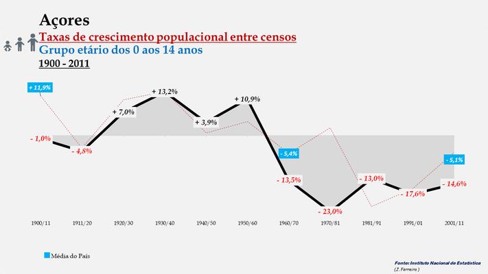 Arquipélago dos Açores -Taxas de crescimento entre censos (0/14 anos)