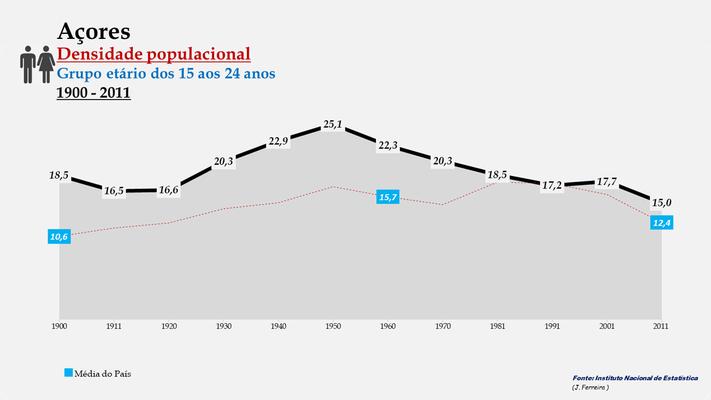 Arquipélago dos Açores - Densidade populacional (15-24 anos) (1900-2011)