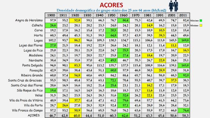 Arquipélago dos Açores - Densidade populacional (25/64 anos) dos concelhos (1900/2011)