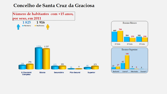 Santa Cruz da Graciosa  - Escolaridade da população com mais de 15 anos (por sexo)