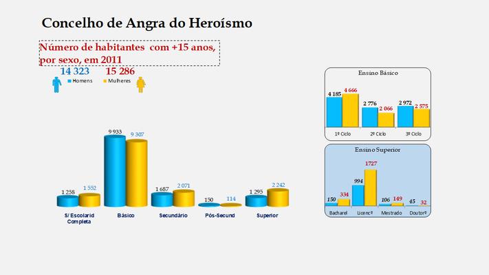 Angra do Heroísmo - Escolaridade da população com mais de 15 anos  por sexo (2011)