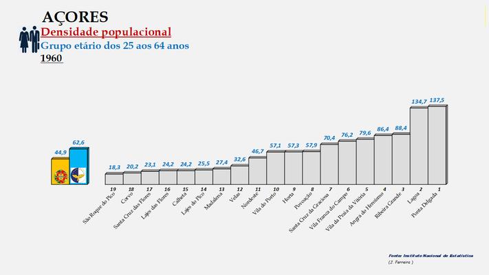 Arquipélago dos Açores - Densidade populacional (25/64 anos) – Ordenação dos concelhos em 1960