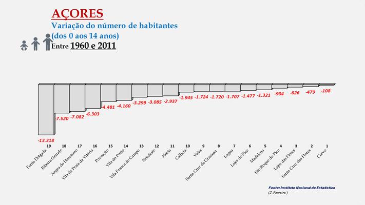 Arquipélago dos Açores - Variação da população (0-14 anos) entre 1960 e 2011- Ordenação dos concelhos