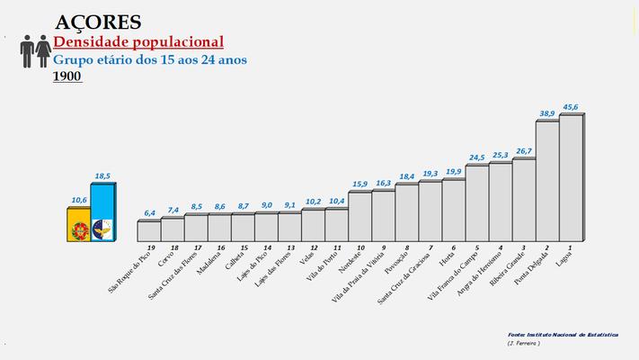 Arquipélago dos Açores - Densidade populacional (15/24 anos) – Ordenação dos concelhos em 1900