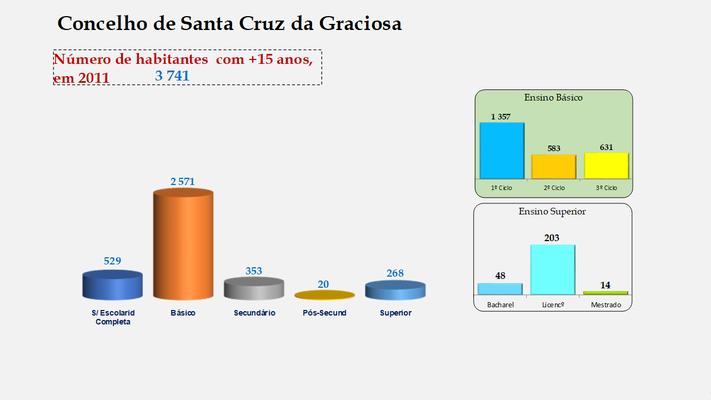 Santa Cruz da Graciosa  - Escolaridade da população com mais de 15 anos