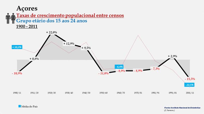 Arquipélago dos Açores - Taxas de crescimento entre censos (15-24 anos)
