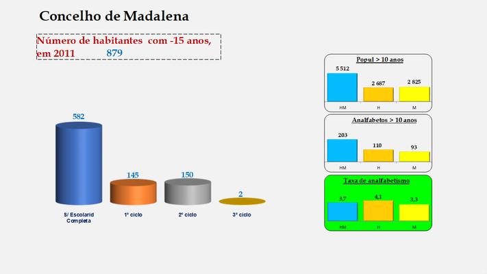 Madalena - Escolaridade da população com menos de 15 anos e Taxas de analfabetismo (2011)
