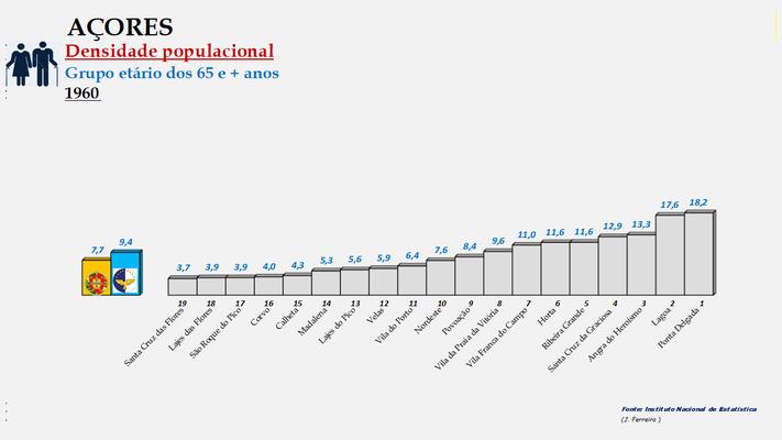 Arquipélago dos Açores - Densidade populacional (65 e + anos) – Ordenação dos concelhos em 1960