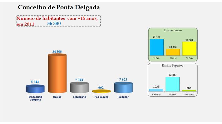 Ponta Delgada - Escolaridade da população com mais de 15 anos