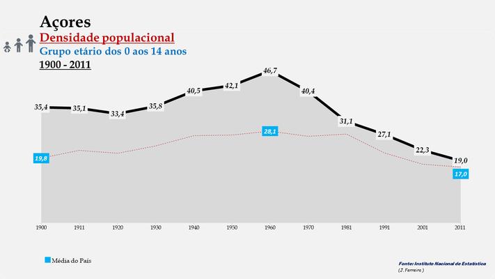 Arquipélago dos Açores - Densidade populacional (0-14 anos) (1900-2011)