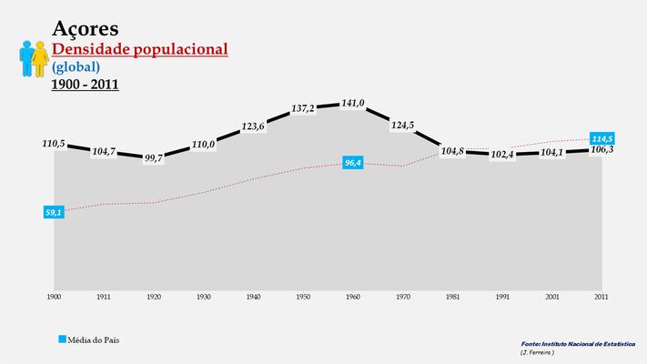 Arquipélago dos Açores - Densidade populacional (global) (1900-2011)