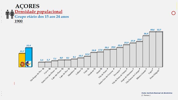 Arquipélago dos Açores - Densidade populacional (15/24 anos) – Ordenação dos concelhos em 1960