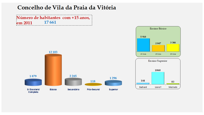 Vila da Praia da Vitória - Escolaridade da população com mais de 15 anos