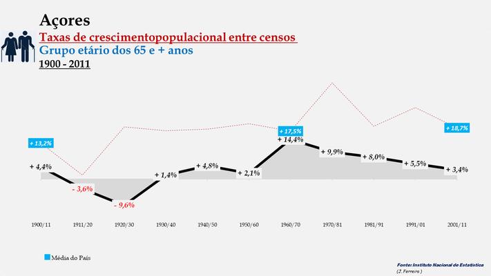Arquipélago dos Açores - Taxas de crescimento entre censos (65 e + anos)