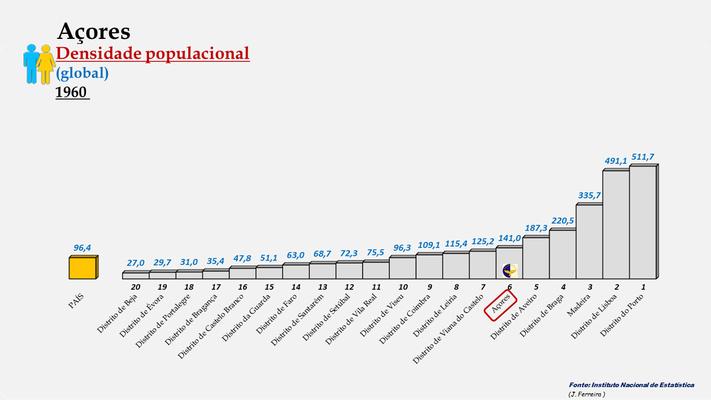 Arquipélago dos Açores - Densidade populacional (global) (1960)