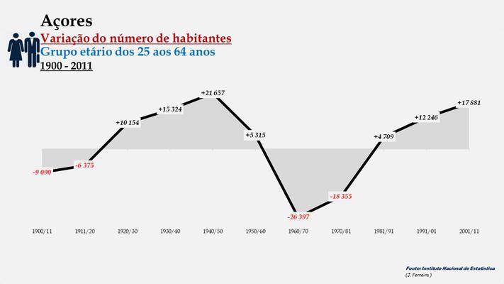 Arquipélago dos Açores - Variação do número de habitantes (25-64 anos) (1900-2011)