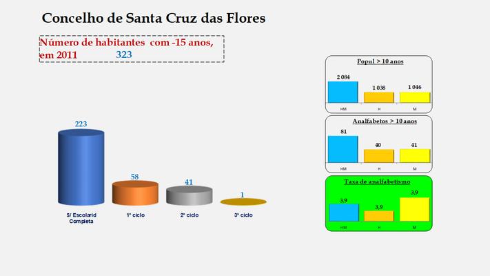 Santa Cruz das Flores - Escolaridade da população com menos de 15 anos e Taxas de analfabetismo (2011)