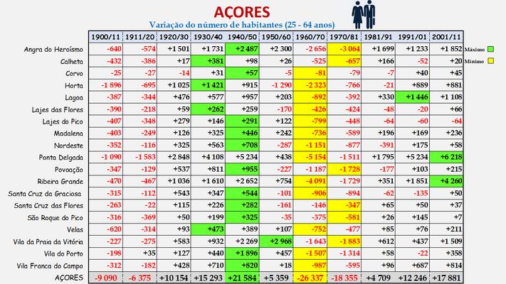 Arquipélago dos Açores -Variação da população (25-64 anos) dos concelhos (1900 a 2011)
