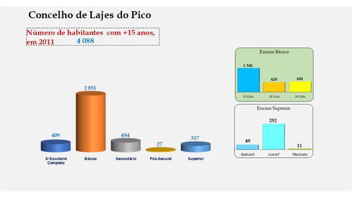 Lajes do Pico - Escolaridade da população com mais de 15 anos