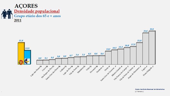 Arquipélago dos Açores - Densidade populacional (65 e + anos) – Ordenação dos concelhos em 2011