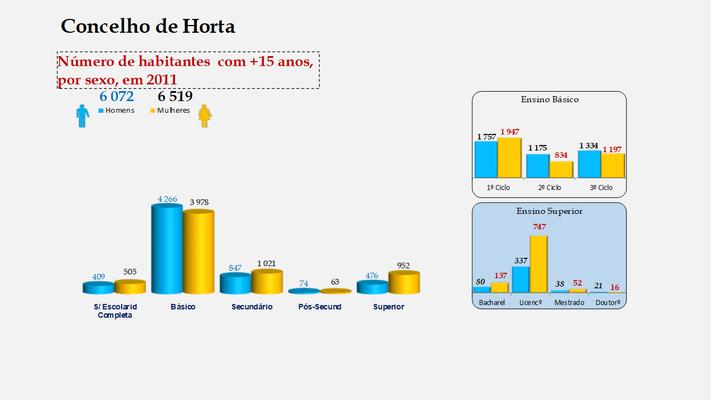 Horta - Escolaridade da população com mais de 15 anos (por sexo)