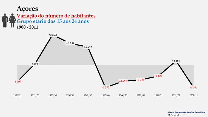 Arquipélago dos Açores - Variação do número de habitantes (15-24 anos) (1900-2011)