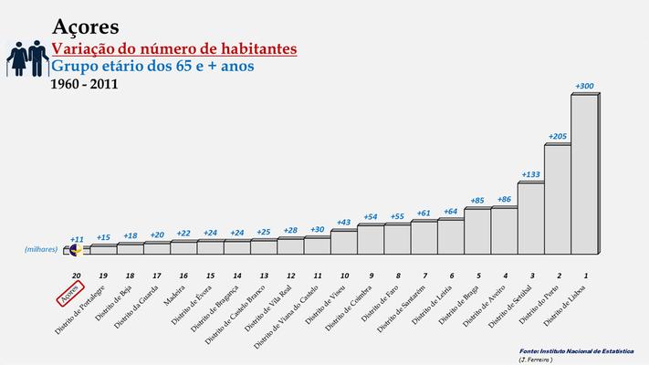 Arquipélago dos Açores - Variação do número de habitantes (65 e + anos) - Posição entre 1960 e 2011