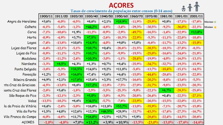 Arquipélago dos Açores -Taxas de crescimento da população (0-14 anos) dos concelhos (1900 a 2011)