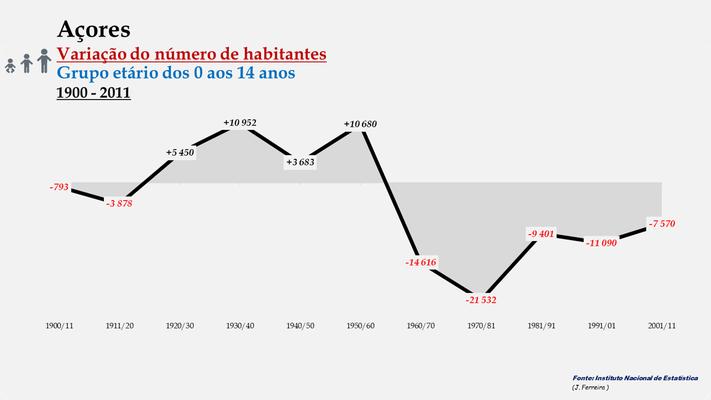 Arquipélago dos Açores - Variação do número de habitantes (0-14 anos) (1900-2011)