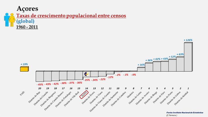 Arquipélago dos Açores -Taxas de crescimento entre censos -  Posição entre 1960 e 2011