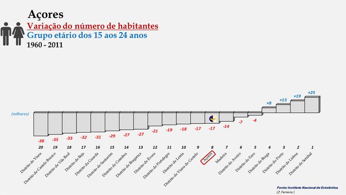 Arquipélago dos Açores - Variação do número de habitantes (15-24 anos) - Posição entre 1960 e 2011
