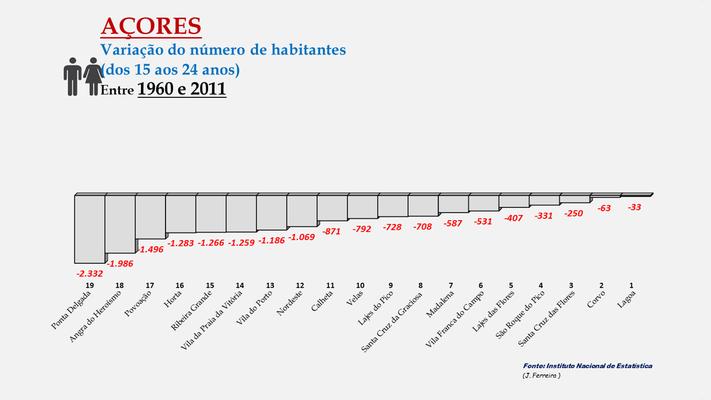Arquipélago dos Açores - Variação da população (15-24 anos) entre 1960 e 2011- Ordenação dos concelhos