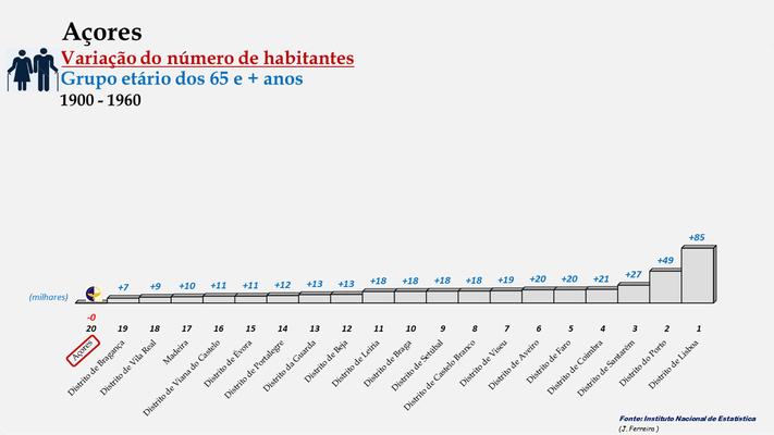 Arquipélago dos Açores - Variação do número de habitantes (65 e + anos) - Posição entre 1900 e 1960