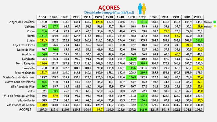 Arquipélago dos Açores - Densidade populacional (global) dos concelhos (1900/2011)