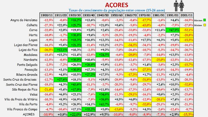 Arquipélago dos Açores -Taxas de crescimento da população (15-24 anos) dos concelhos (1900 a 2011)