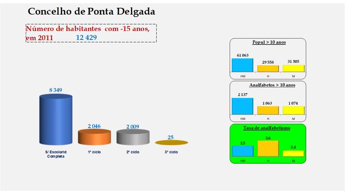 Ponta Delgada - Escolaridade da população com menos de 15 anos e Taxas de analfabetismo (2011)
