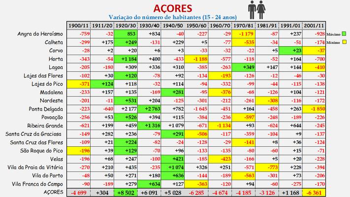 Arquipélago dos Açores -Variação da população (15-24 anos) dos concelhos (1900 a 2011)